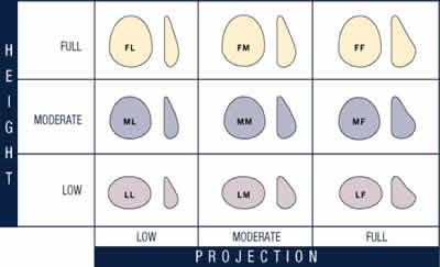 prospetto delle caratteristiche delle protesi